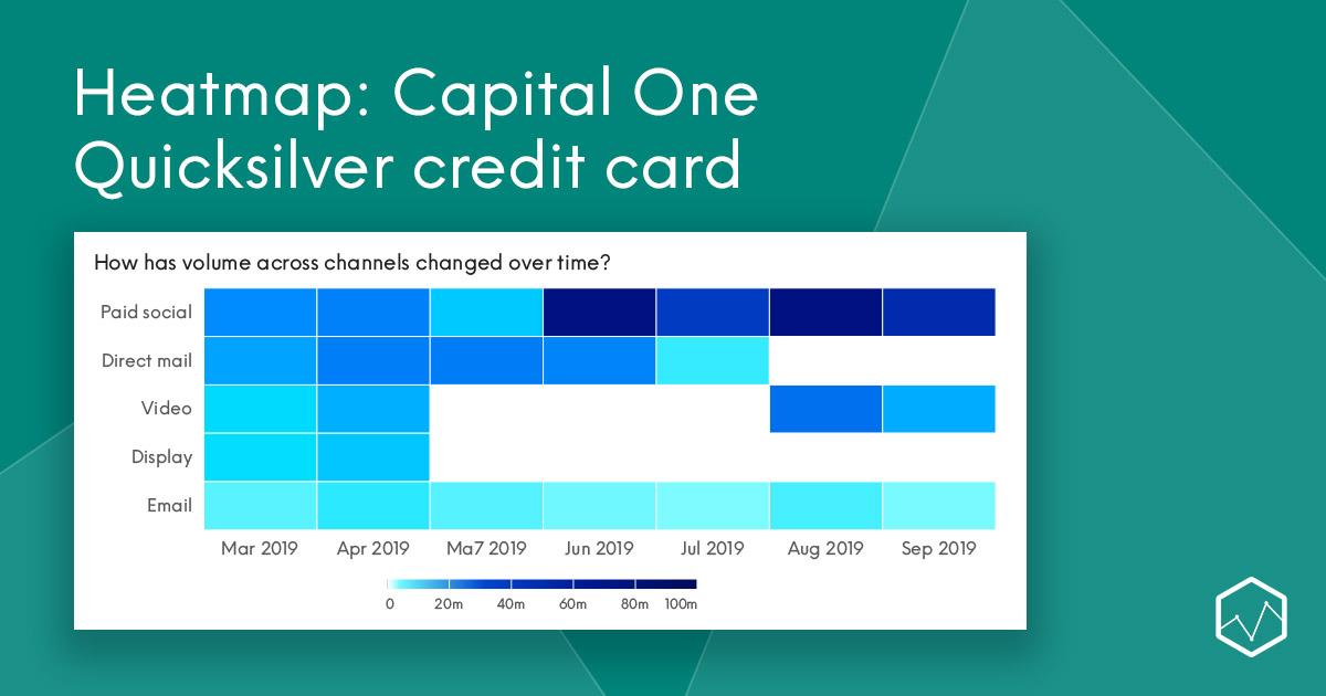 Heatmap: Capital One Quicksilver credit card - Comperemedia
