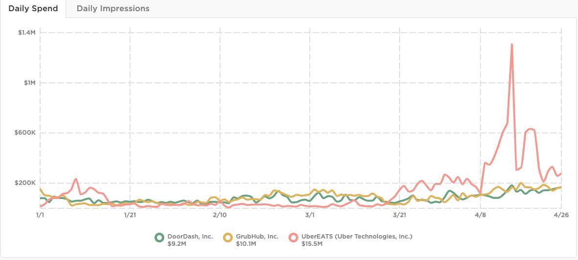 Doordash, GrubHub, UberEats digital advertising during Coronavirus